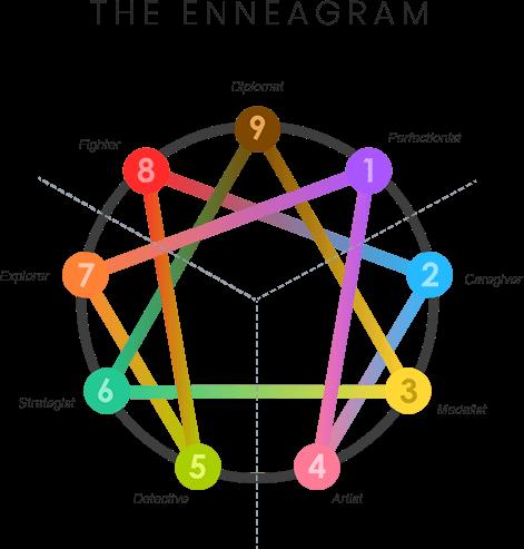 the-enneagram